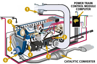 Ignition fuel and emission System